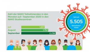 NAKO Update 2-2020